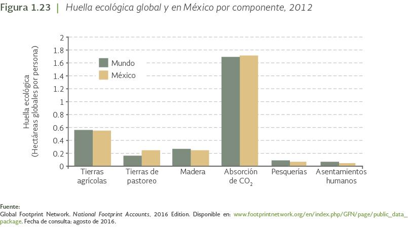 huella ecological definicion pdf